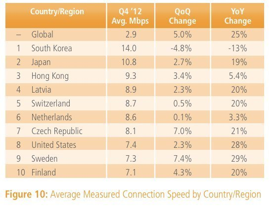 Internet Speeds For Top 10 Countries - Reported By Akami